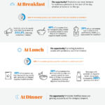 Infographic Digestive Benefits at every meal