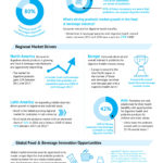 Infographic A global look at the digestive and probiotic markets