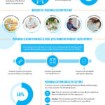 Infographic What is personalized nutrition